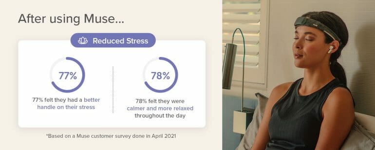 78% of Muse users report being more relaxed after using the device.